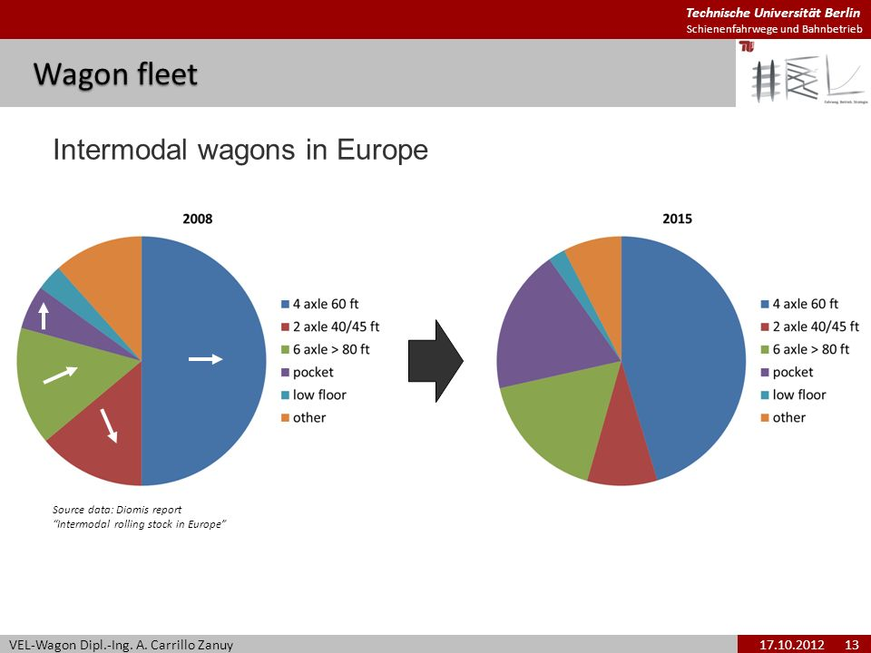 Wagon fleet Intermodal wagons in Europe