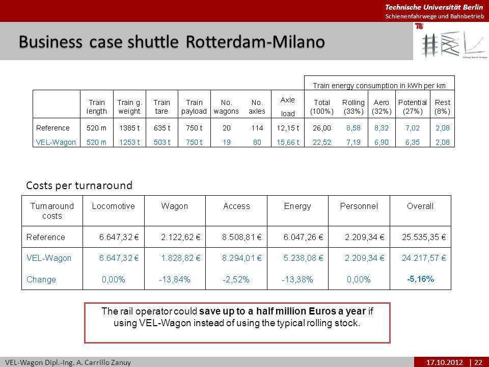 Business case shuttle Rotterdam-Milano