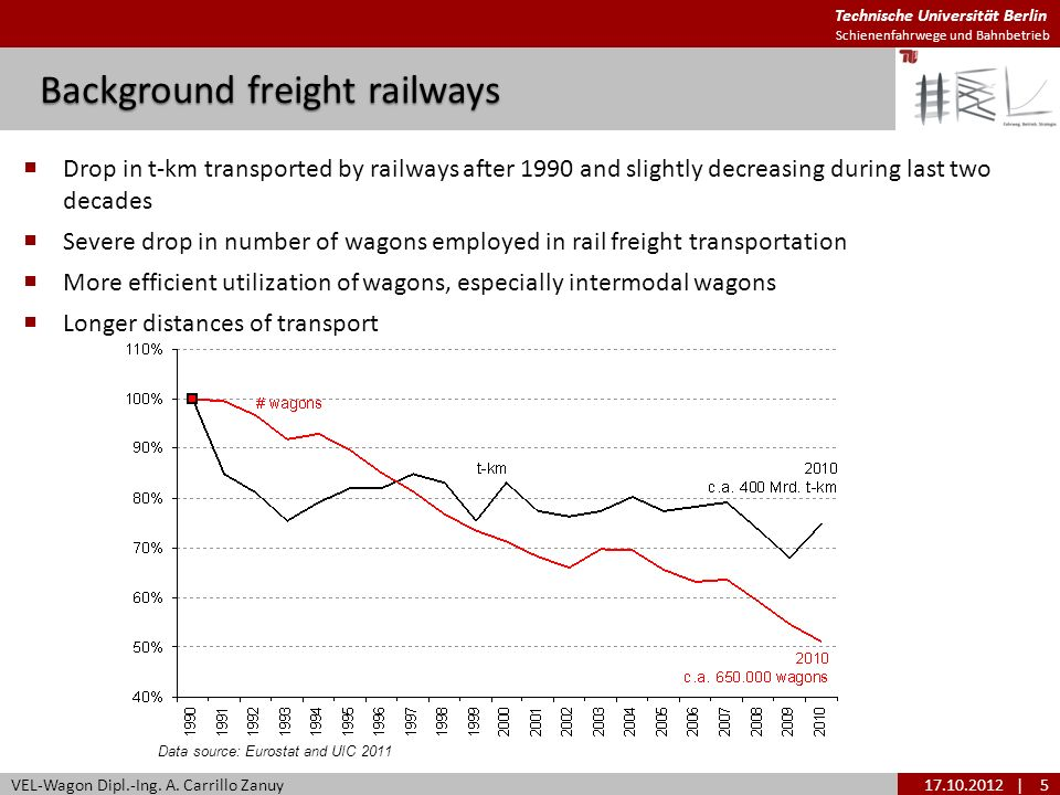 Background freight railways