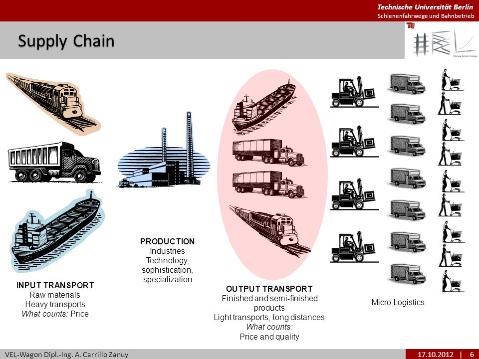Supply Chain PRODUCTION Industries Technology,