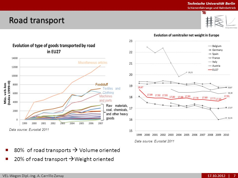 Road transport 80% of road transports  Volume oriented
