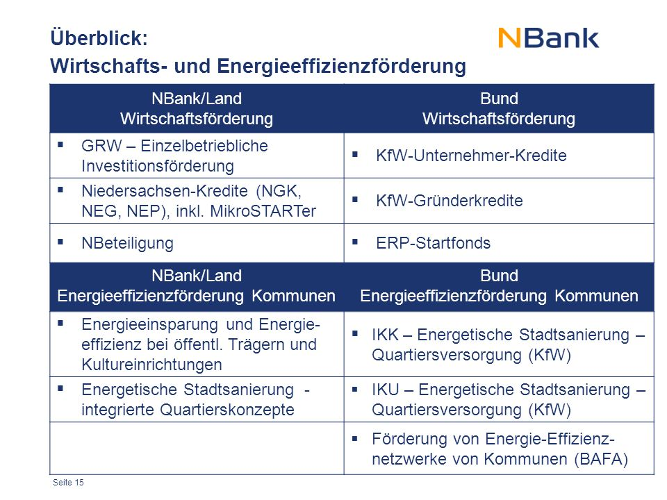 Überblick: Wirtschafts- und Energieeffizienzförderung