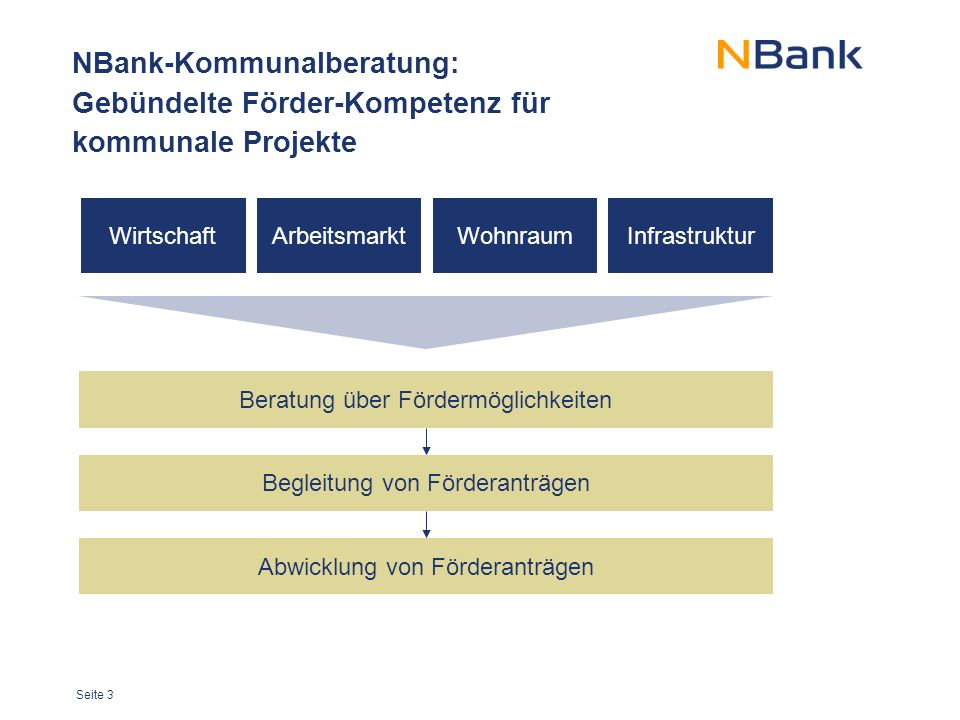 NBank-Kommunalberatung: Gebündelte Förder-Kompetenz für kommunale Projekte