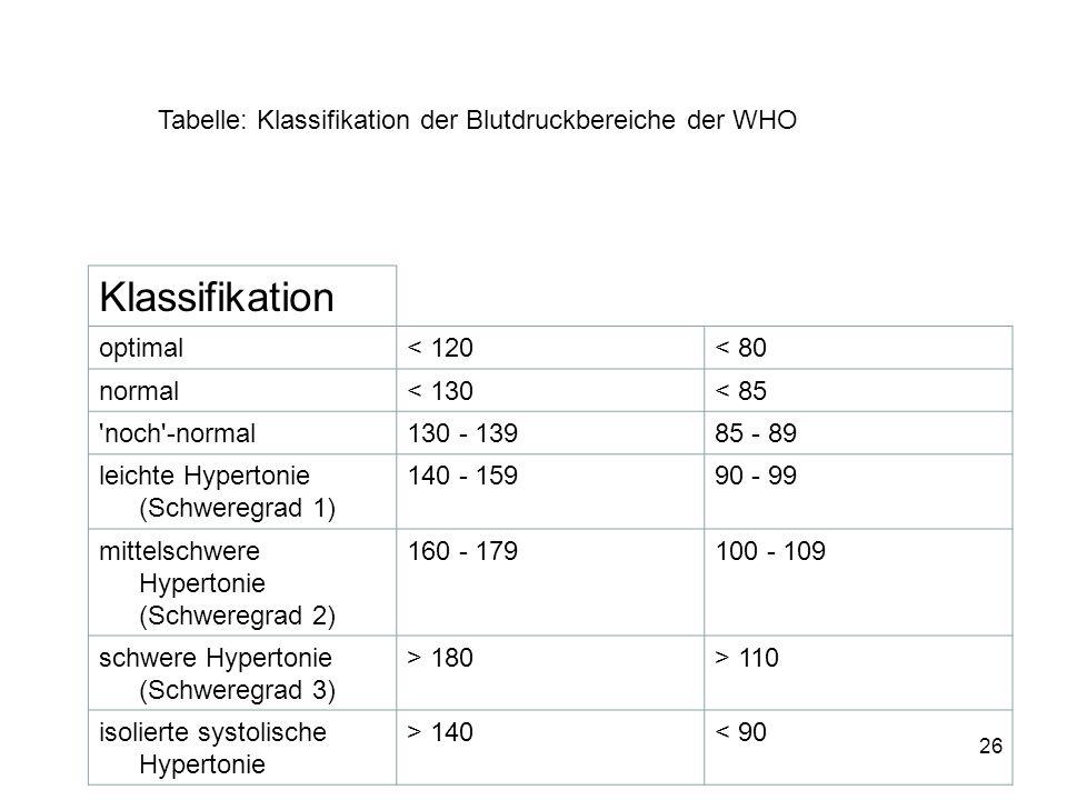 Klassifikation Tabelle: Klassifikation der Blutdruckbereiche der WHO