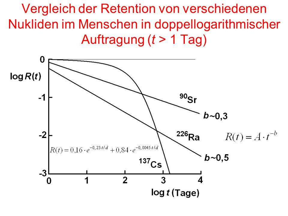 Vergleich der Retention von verschiedenen Nukliden im Menschen in doppellogarithmischer Auftragung (t > 1 Tag)