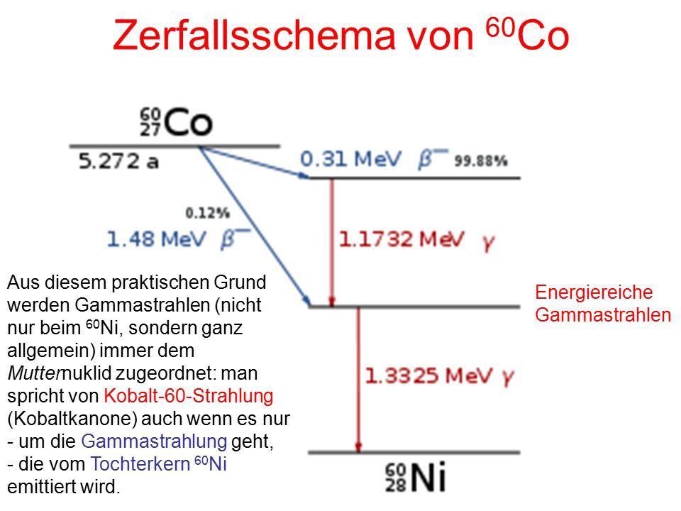 Zerfallsschema von 60Co