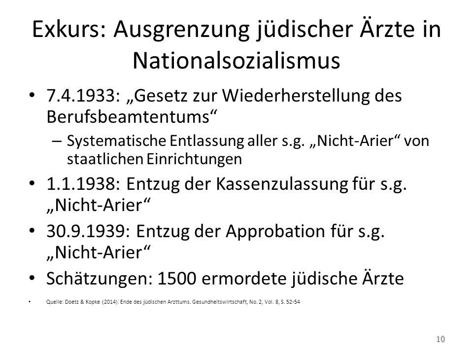 Exkurs: Ausgrenzung jüdischer Ärzte in Nationalsozialismus