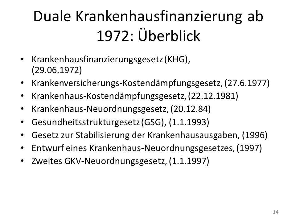 Duale Krankenhausfinanzierung ab 1972: Überblick