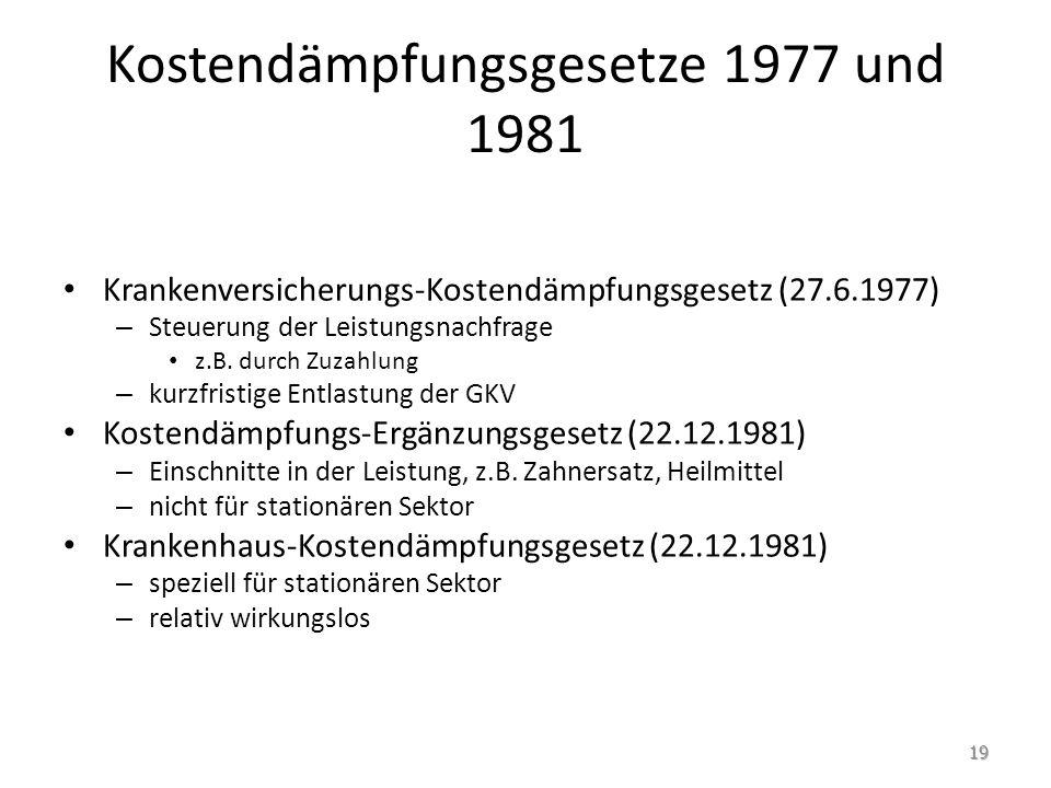 Kostendämpfungsgesetze 1977 und 1981
