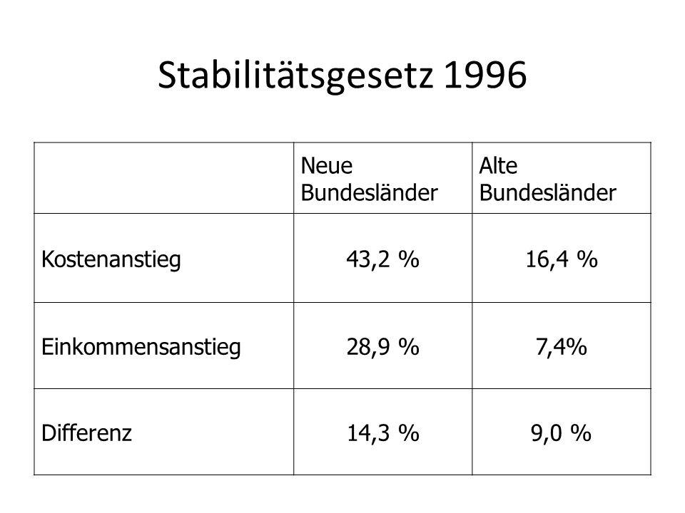 Stabilitätsgesetz 1996 Neue Bundesländer Alte Bundesländer