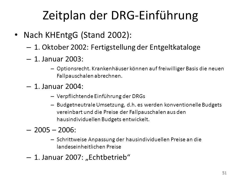 Zeitplan der DRG-Einführung