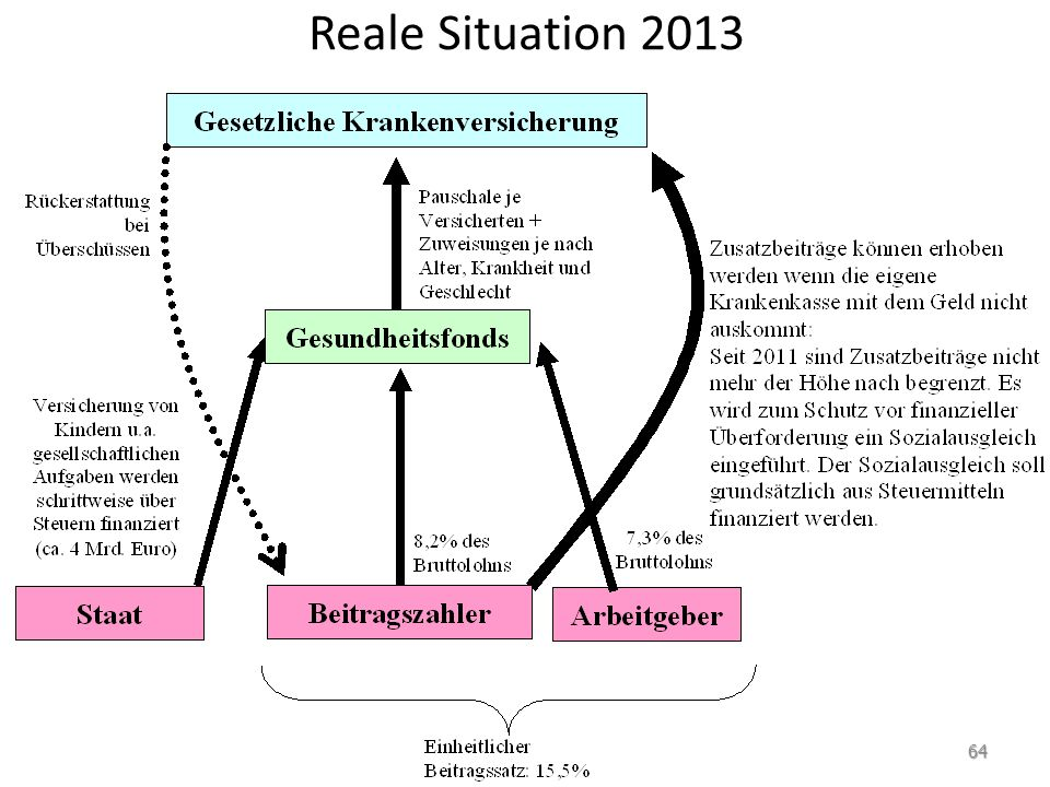Reale Situation 2013