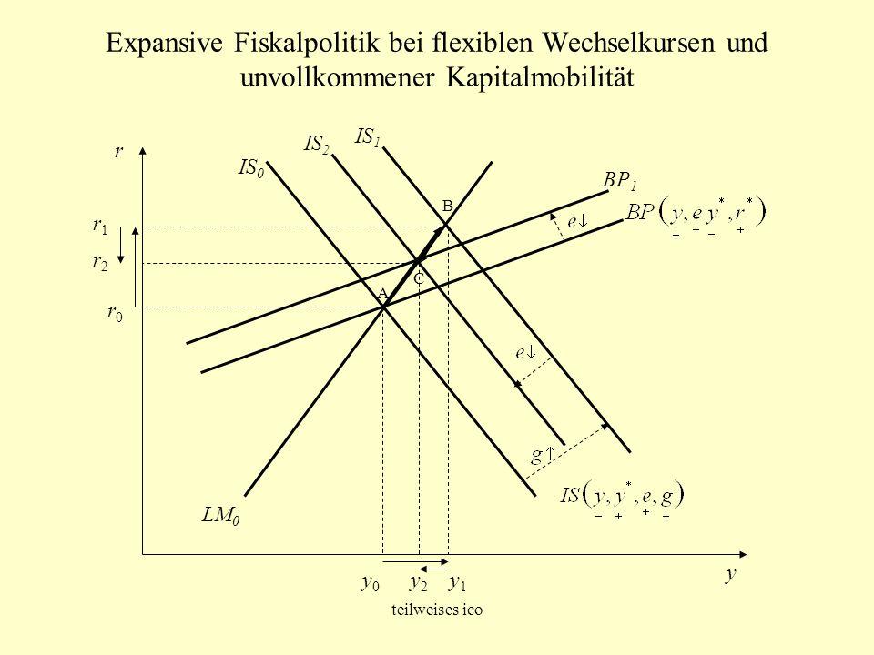 Expansive Fiskalpolitik bei flexiblen Wechselkursen und unvollkommener Kapitalmobilität