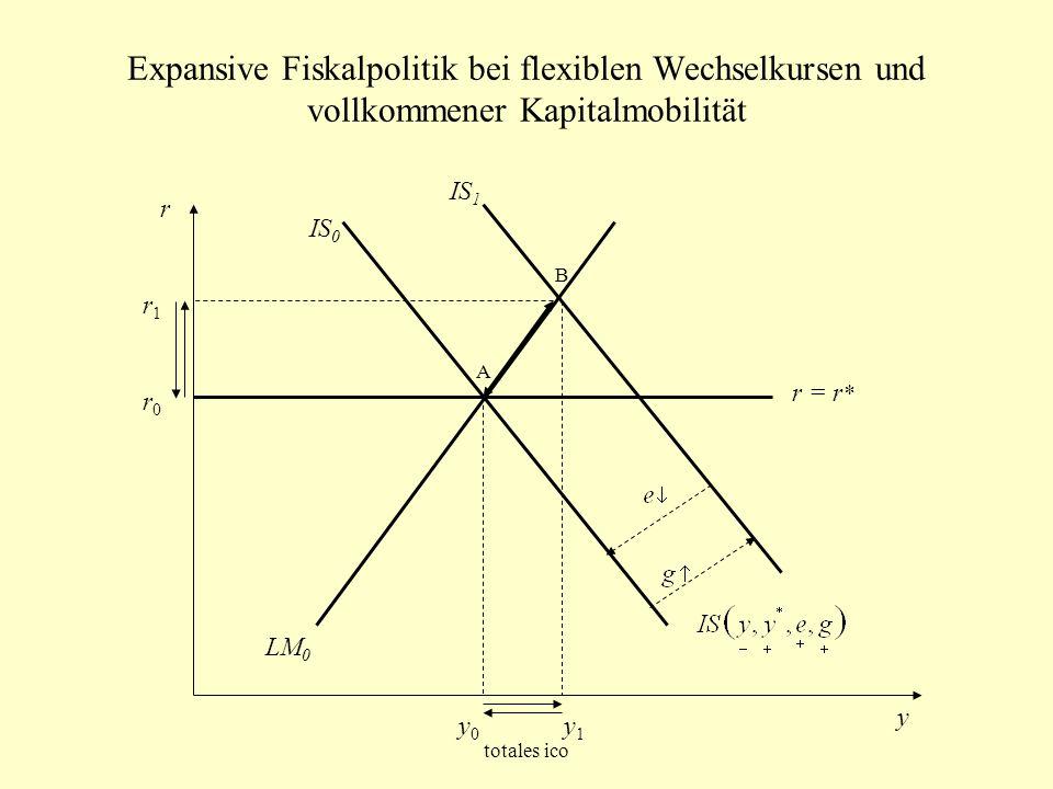 Expansive Fiskalpolitik bei flexiblen Wechselkursen und vollkommener Kapitalmobilität