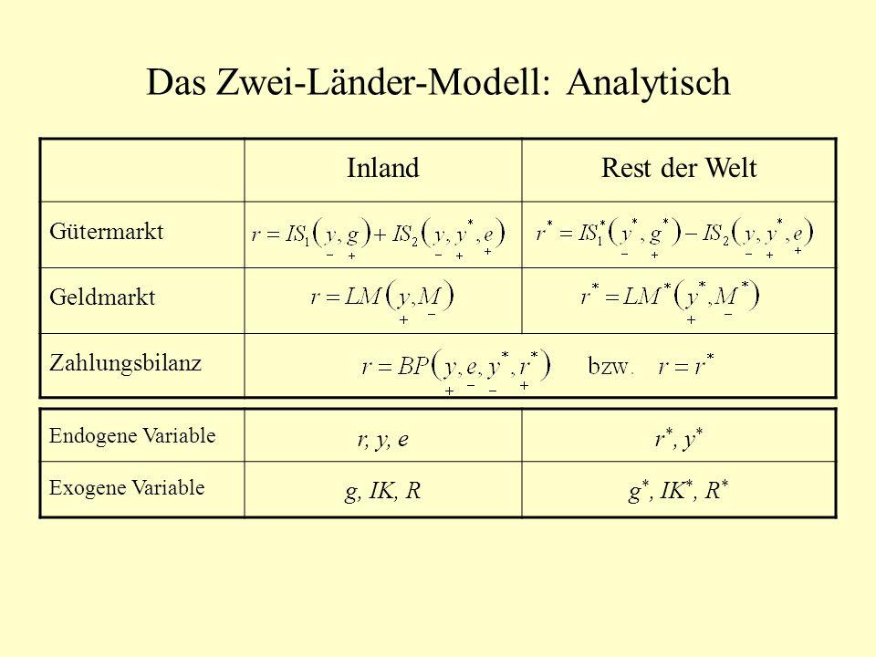 Das Zwei-Länder-Modell: Analytisch