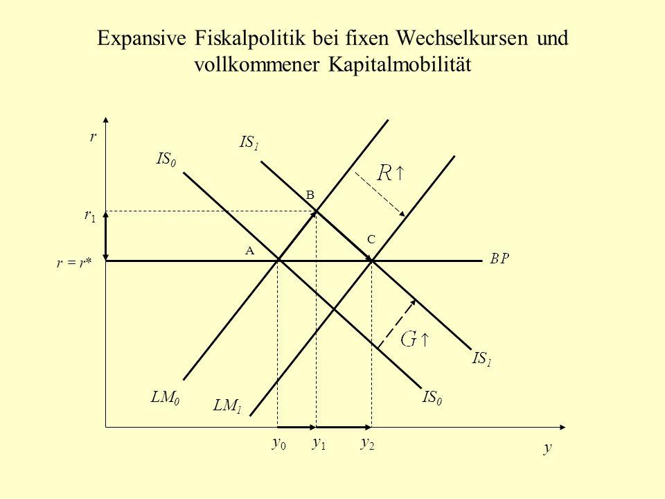 Expansive Fiskalpolitik bei fixen Wechselkursen und vollkommener Kapitalmobilität