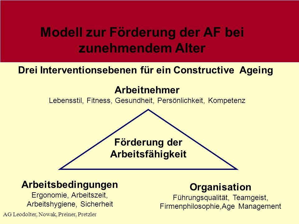 Modell zur Förderung der AF bei zunehmendem Alter