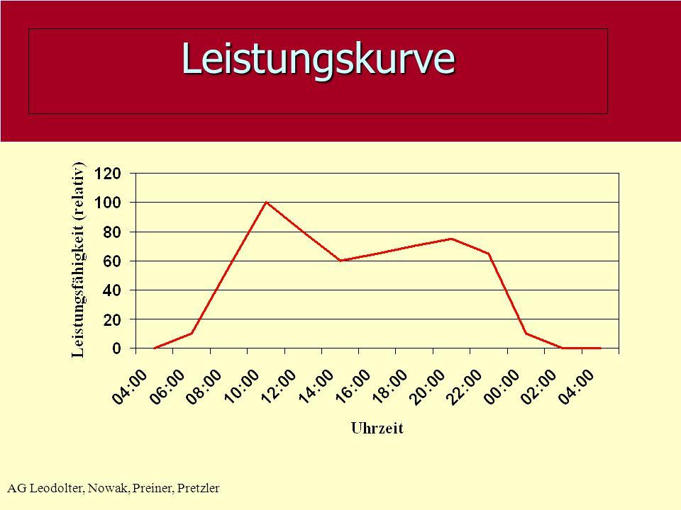 Leistungskurve AG Leodolter, Nowak, Preiner, Pretzler