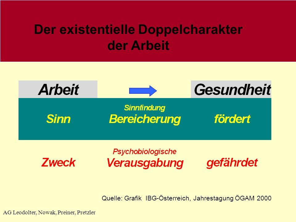 Der existentielle Doppelcharakter der Arbeit