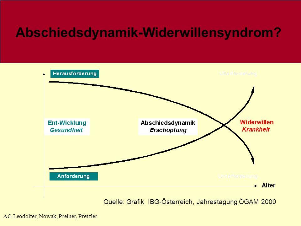 Abschiedsdynamik-Widerwillensyndrom