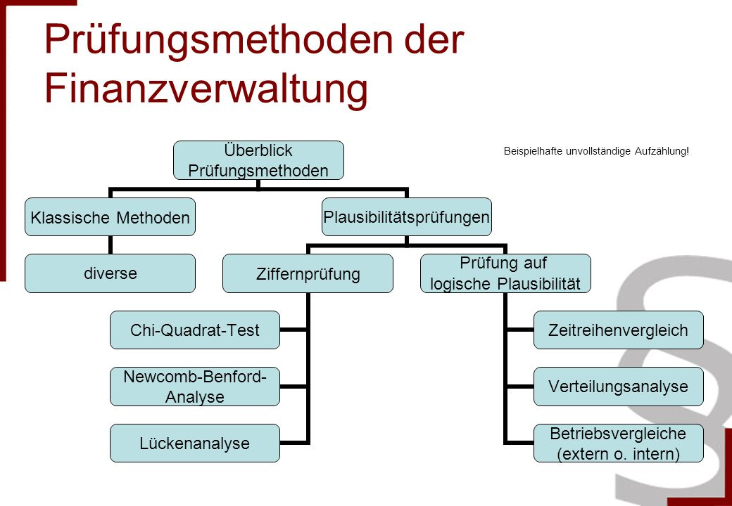 Prüfungsmethoden der Finanzverwaltung