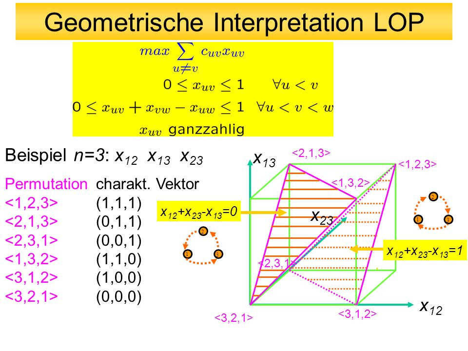 Geometrische Interpretation LOP