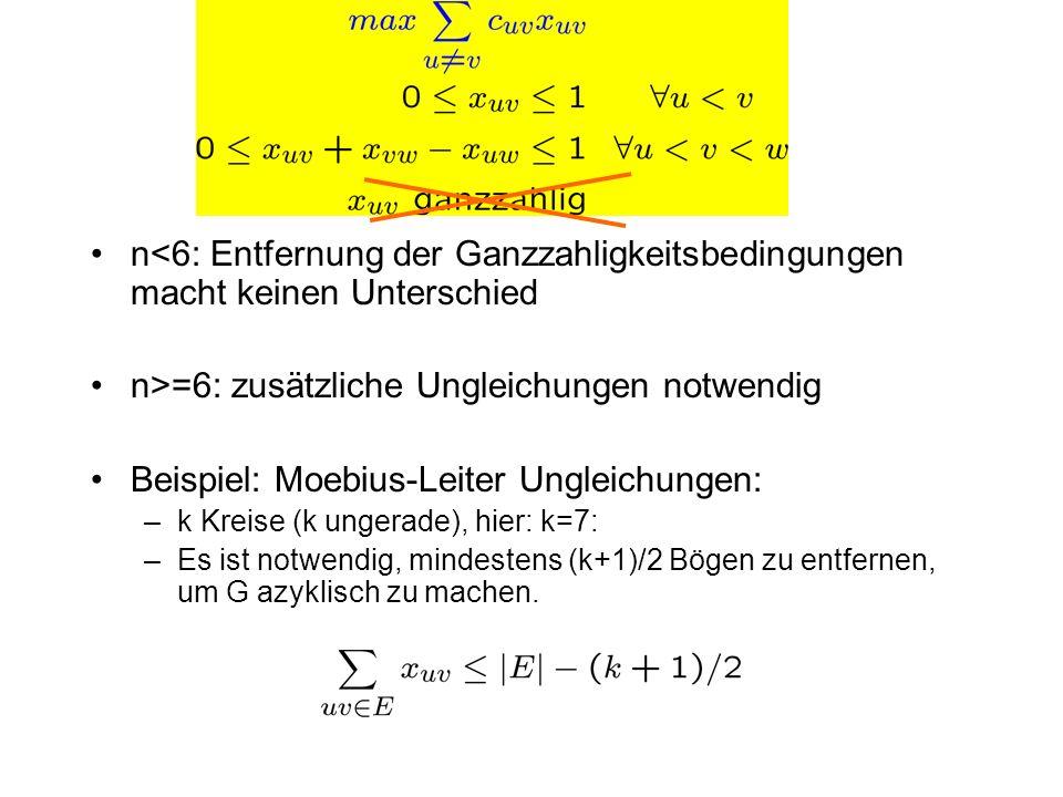 n>=6: zusätzliche Ungleichungen notwendig