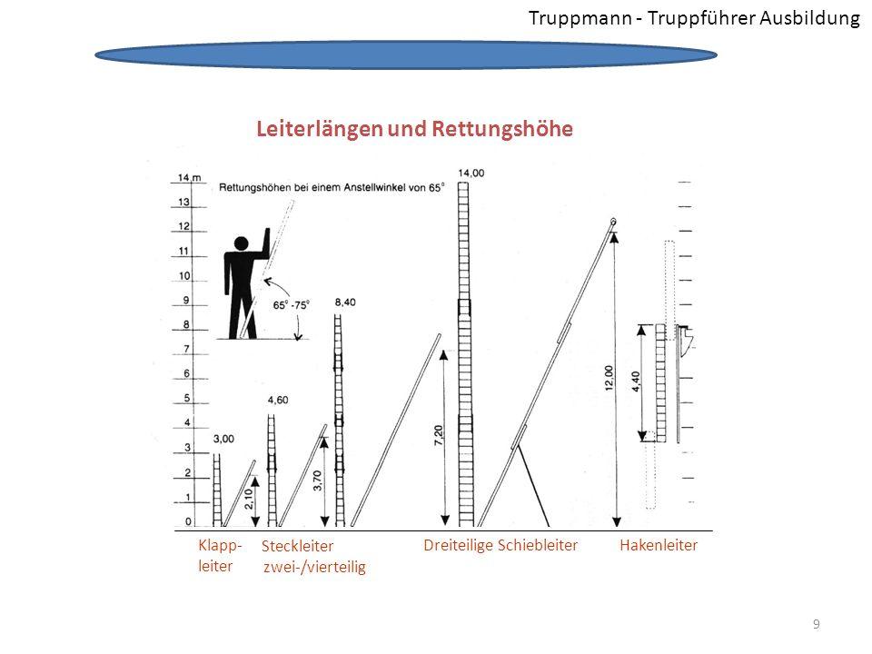 Leiterlängen und Rettungshöhe