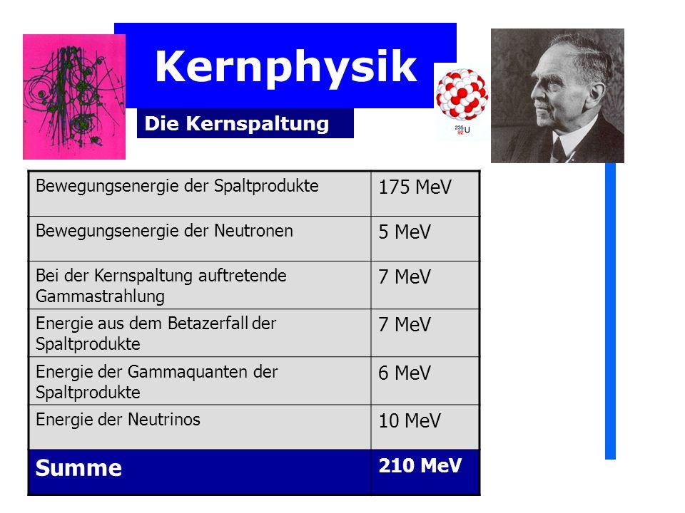Kernphysik Summe 175 MeV 5 MeV Die Kernspaltung 7 MeV 6 MeV 10 MeV