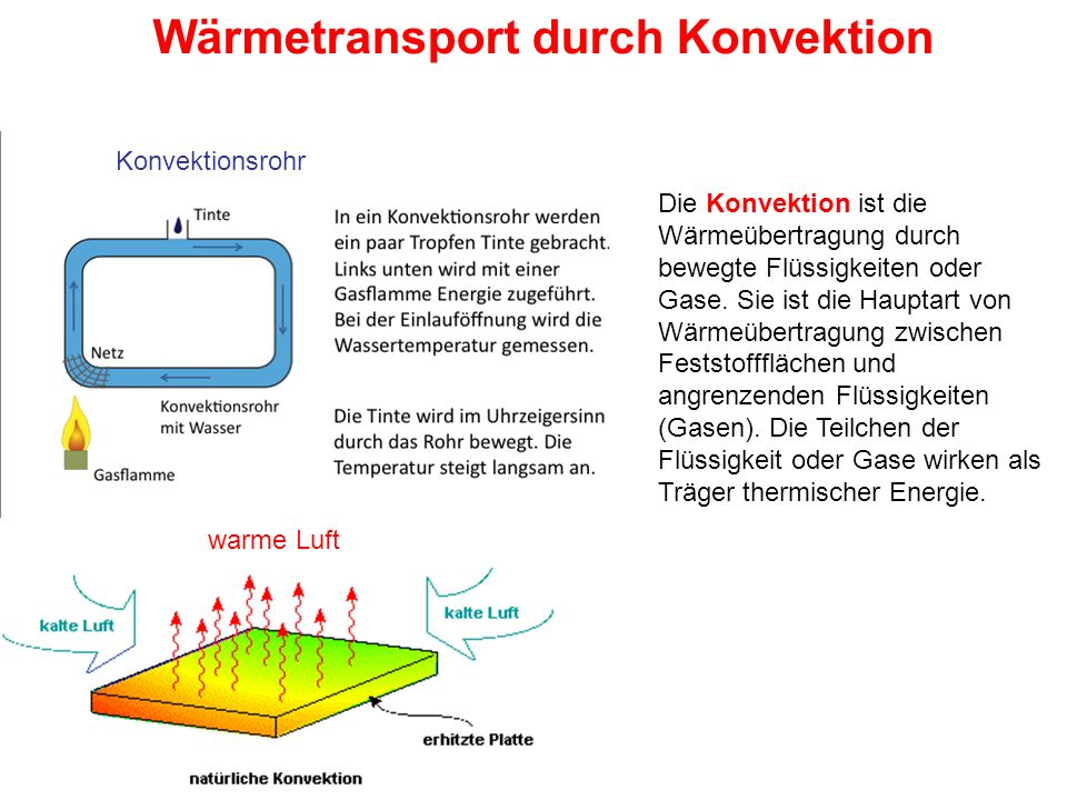 Wärmetransport durch Konvektion