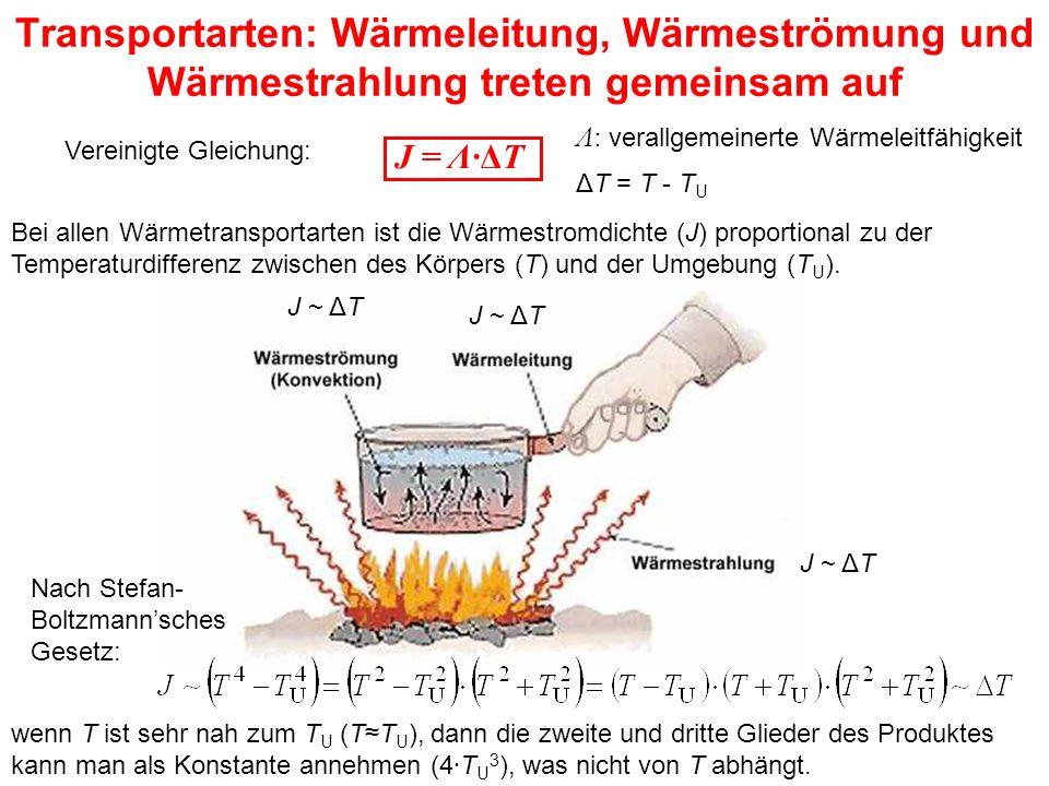 Transportarten: Wärmeleitung, Wärmeströmung und Wärmestrahlung treten gemeinsam auf