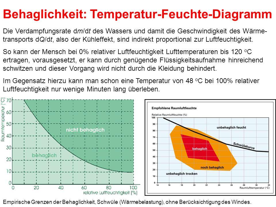 Behaglichkeit: Temperatur-Feuchte-Diagramm