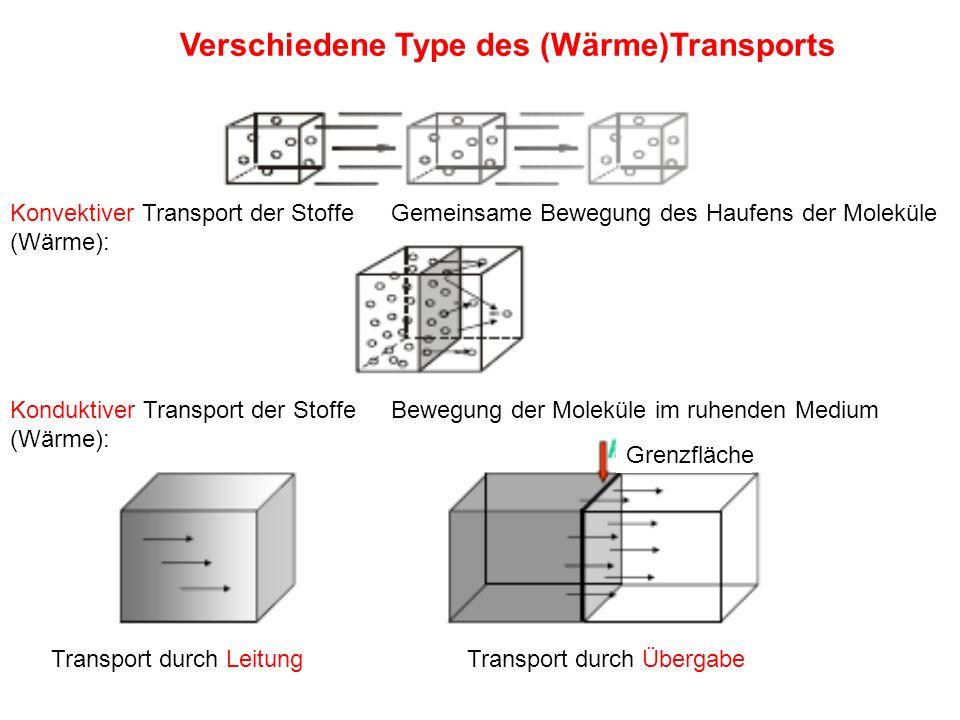 Verschiedene Type des (Wärme)Transports