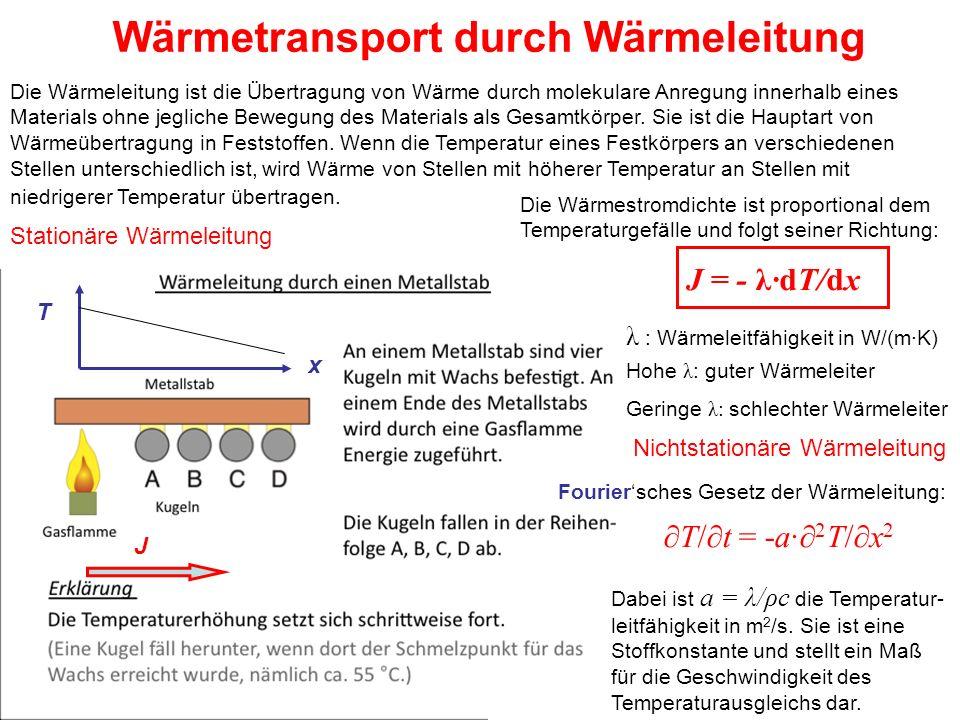 Wärmetransport durch Wärmeleitung