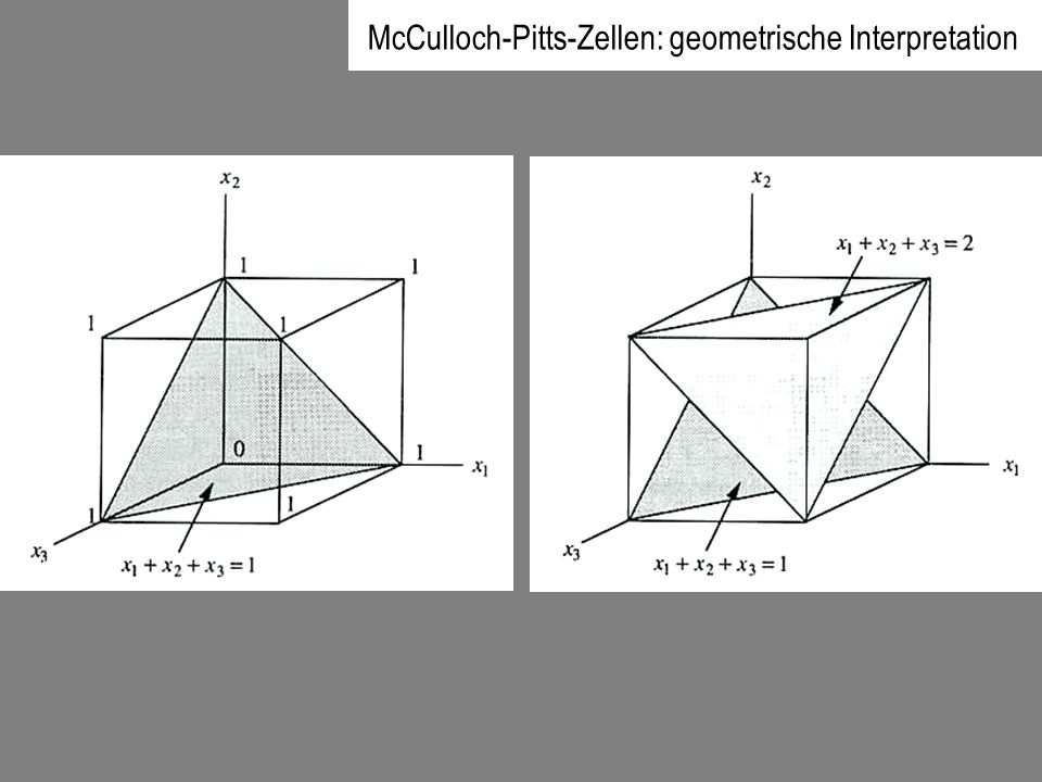 McCulloch-Pitts-Zellen: geometrische Interpretation