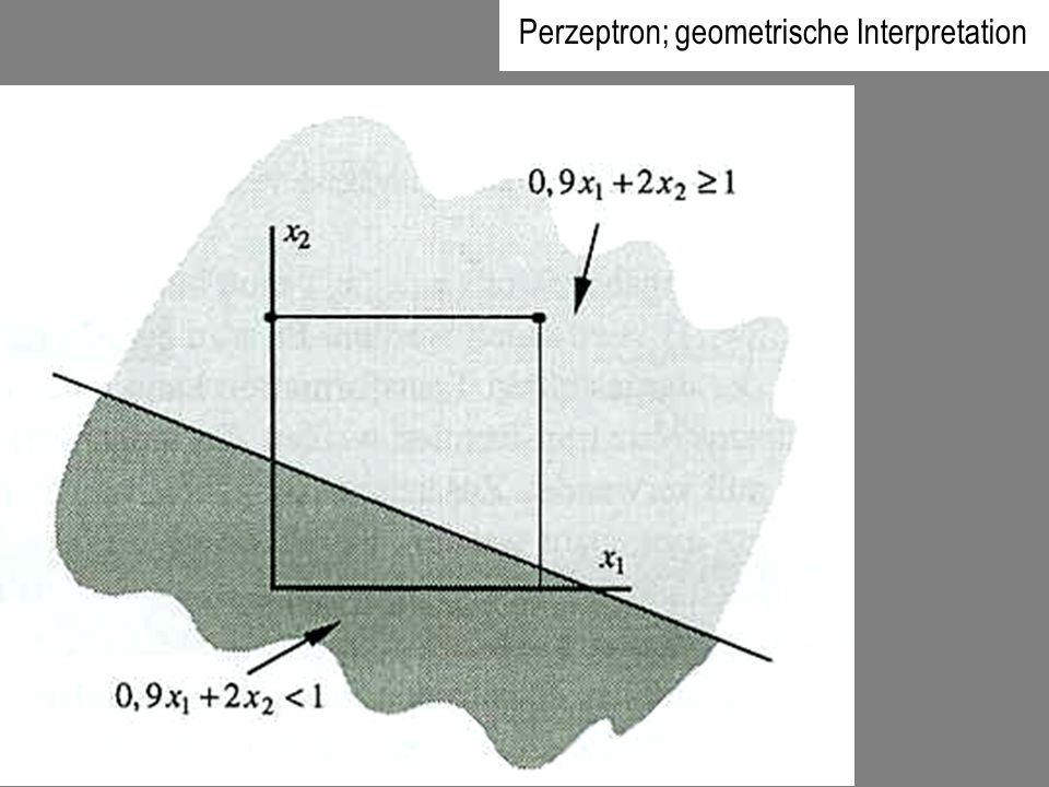 Perzeptron; geometrische Interpretation