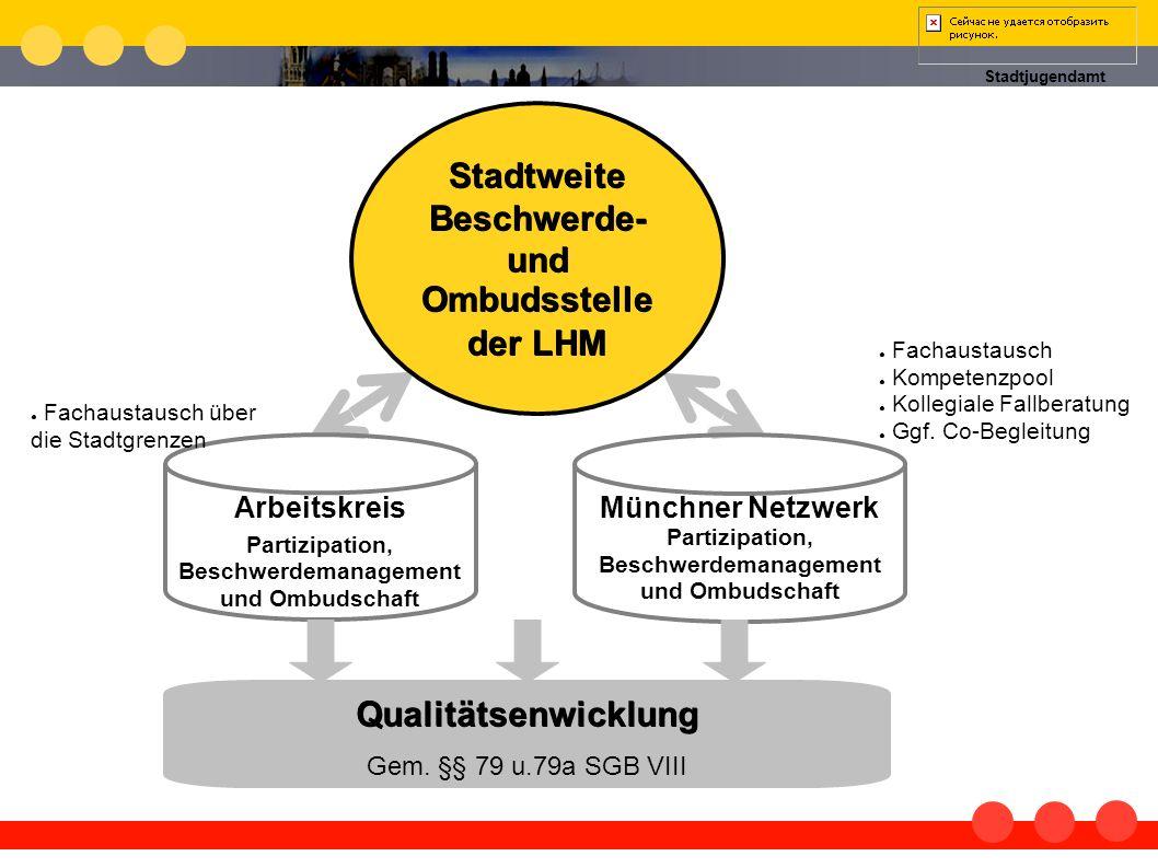 Stadtweite Beschwerde- und Ombudsstelle der LHM Qualitätsenwicklung