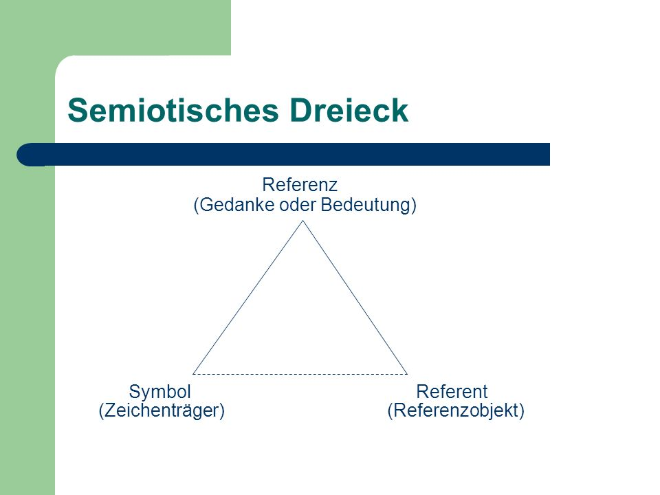 Semiotisches Dreieck Referenz (Gedanke oder Bedeutung) Symbol Referent