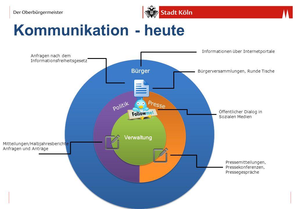 Kommunikation - heute Bürger Verwaltung Presse Politik Verwaltung