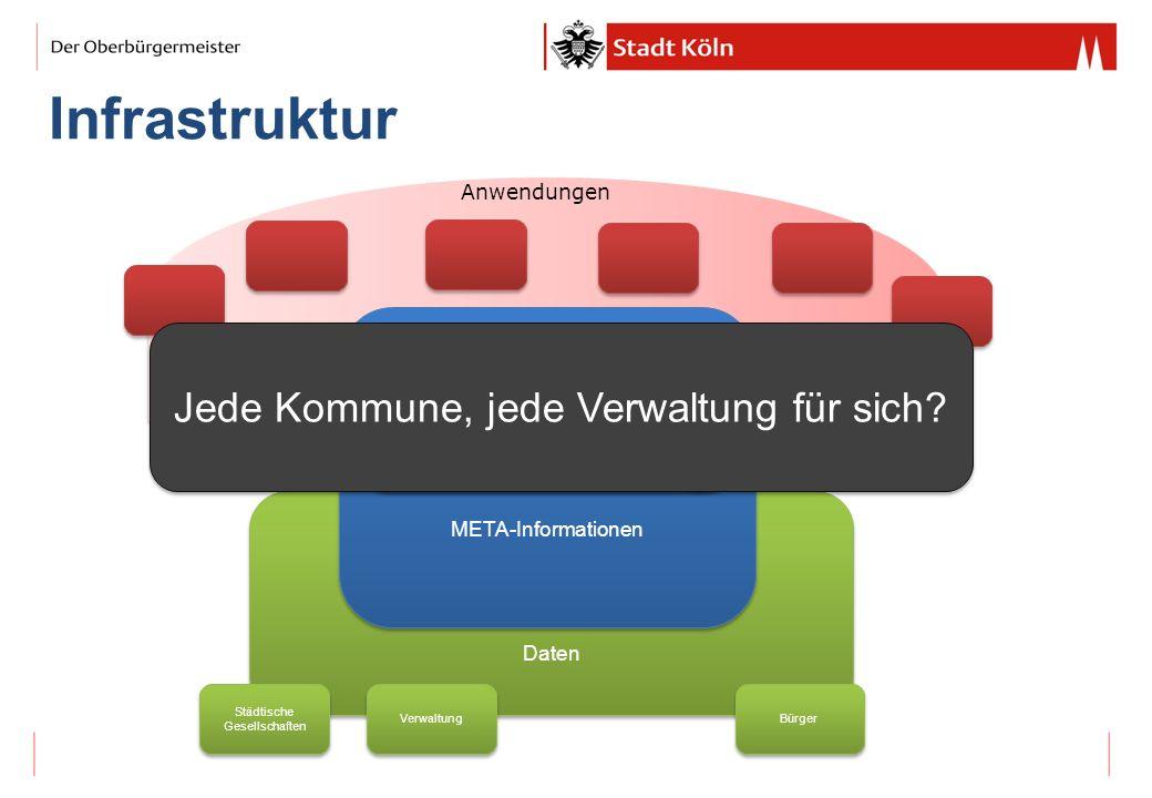 Infrastruktur Jede Kommune, jede Verwaltung für sich Anwendungen DKAN