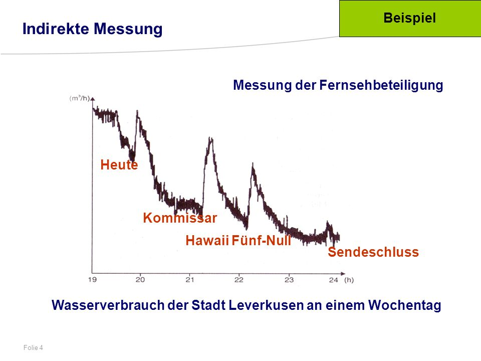 Wasserverbrauch der Stadt Leverkusen an einem Wochentag