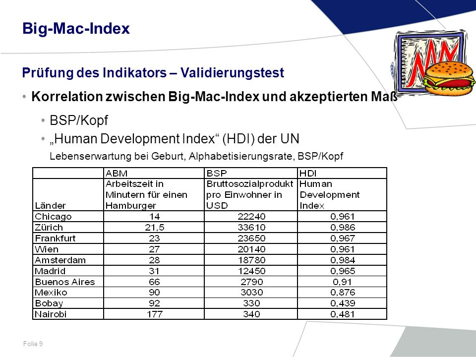 Big-Mac-Index Prüfung des Indikators – Validierungstest