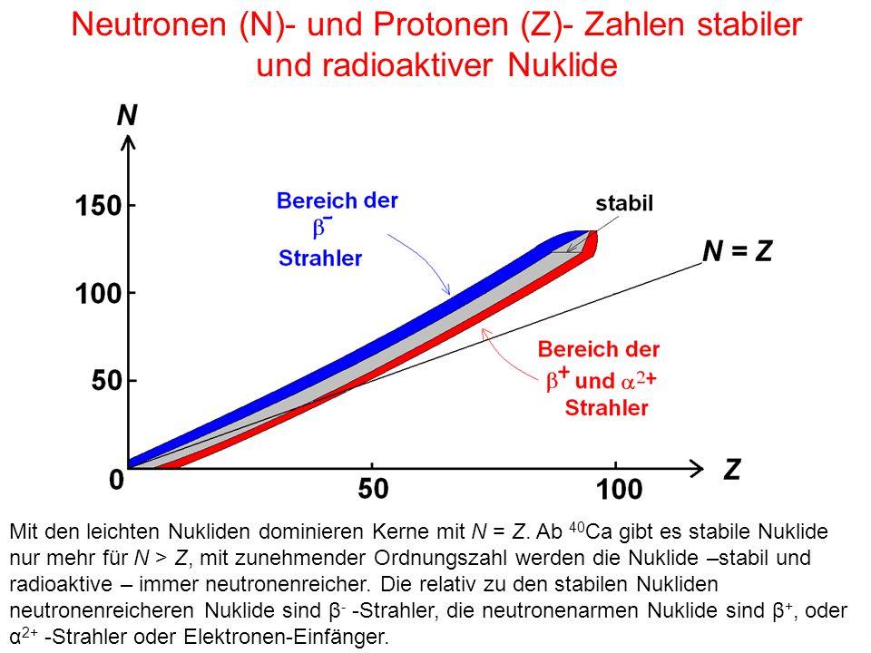 Neutronen (N)- und Protonen (Z)- Zahlen stabiler und radioaktiver Nuklide