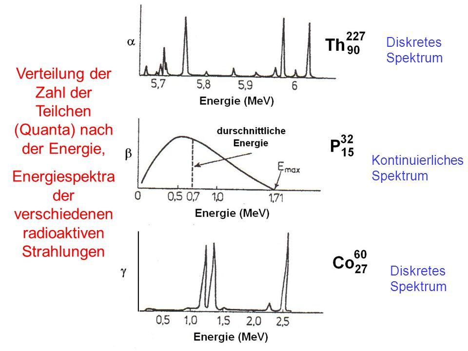 Verteilung der Zahl der Teilchen (Quanta) nach der Energie,