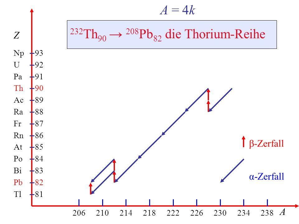 232Th90 → 208Pb82 die Thorium-Reihe