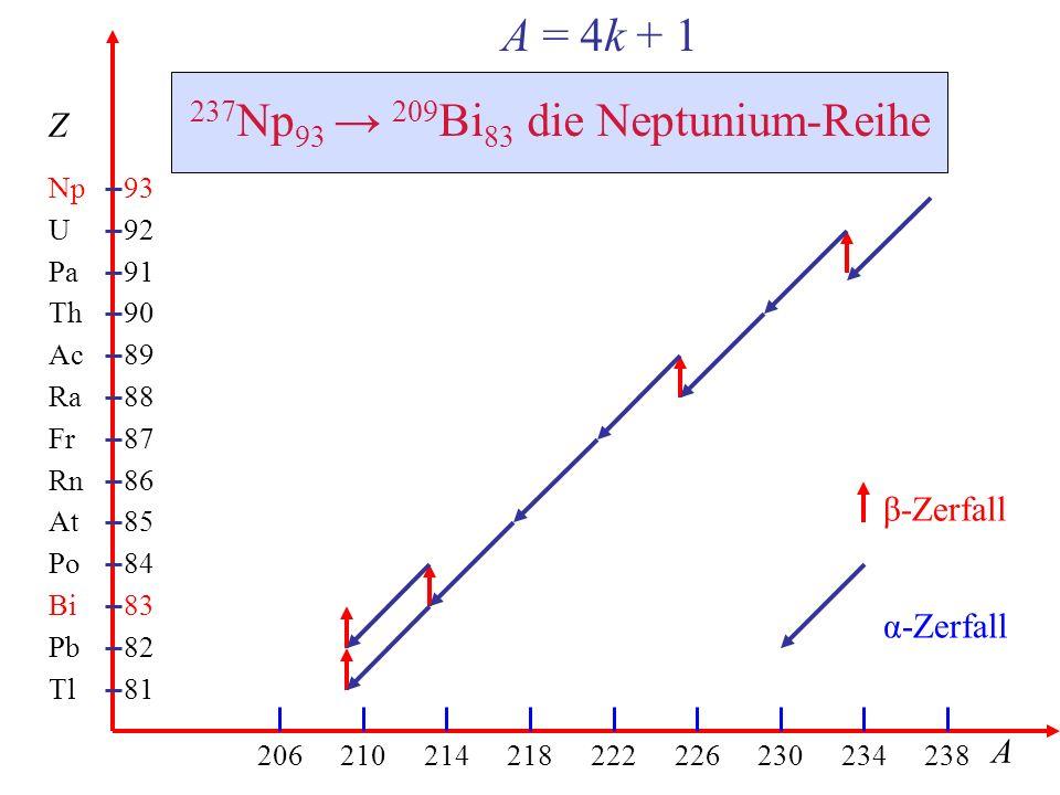 237Np93 → 209Bi83 die Neptunium-Reihe