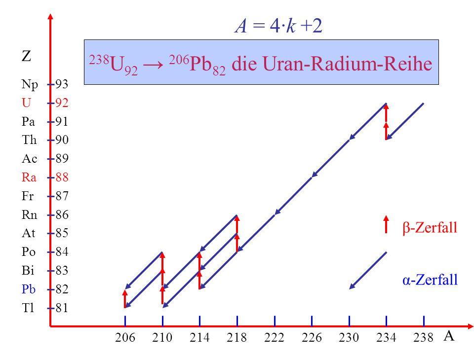 238U92 → 206Pb82 die Uran-Radium-Reihe