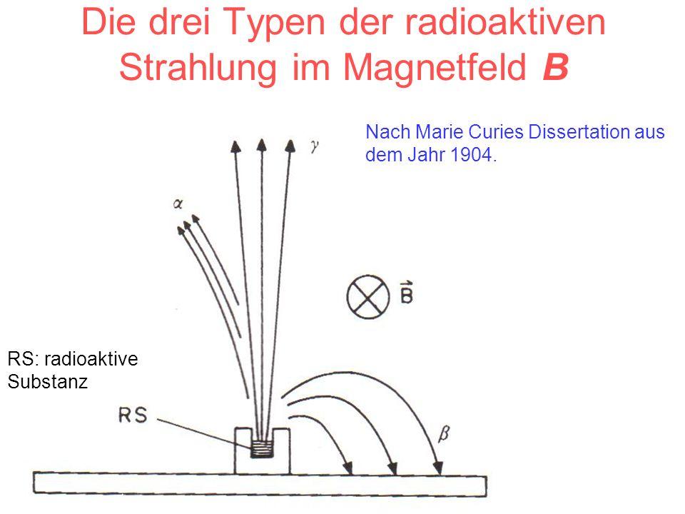 Die drei Typen der radioaktiven Strahlung im Magnetfeld B