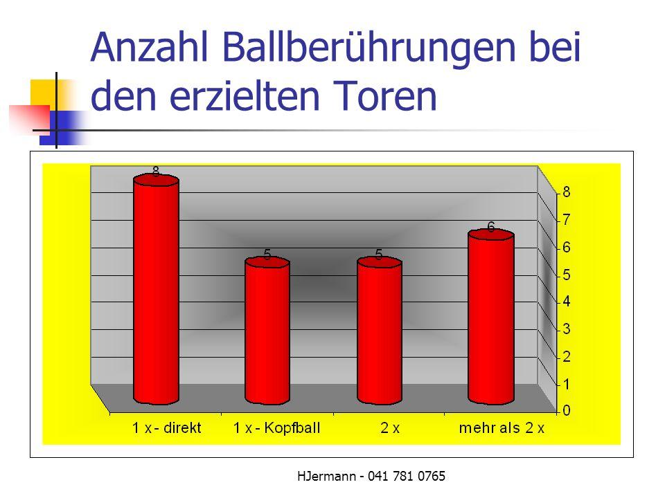 Anzahl Ballberührungen bei den erzielten Toren