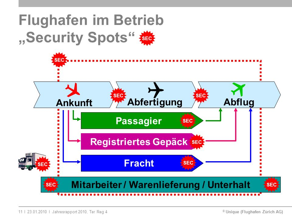 "Flughafen im Betrieb ""Security Spots"